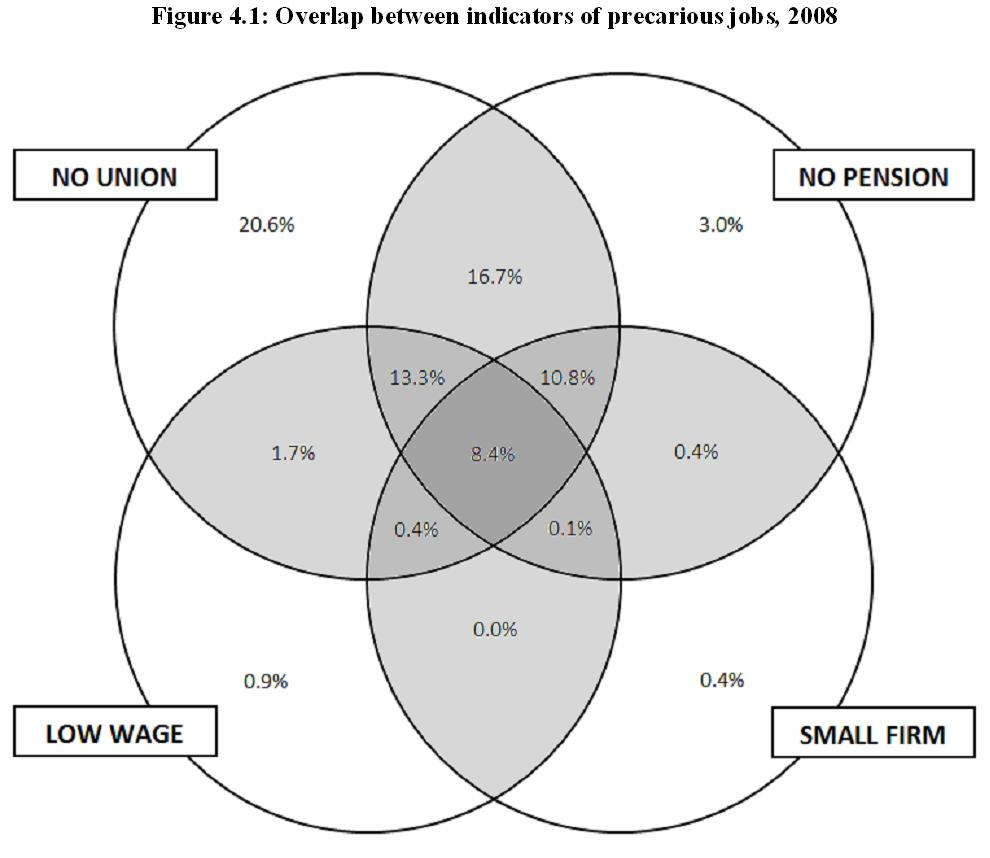 Iv characteristics of precarious jobs lco cdo these overlapping areas are indicated by the two darkest shades in the venn diagram in pooptronica